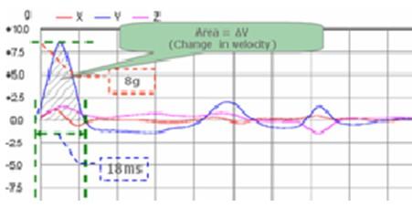 动态电路的时域分析